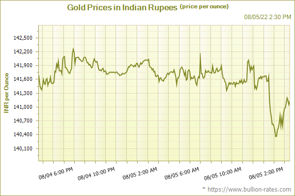 Spot Gold Prices in Indian Rupees