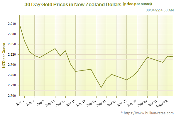 30 Day Gold Chart in New Zealand Dollars