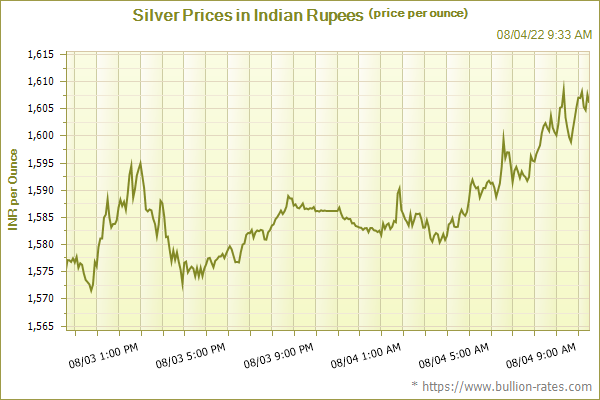 Spot Silver Prices in Indian Rupees
