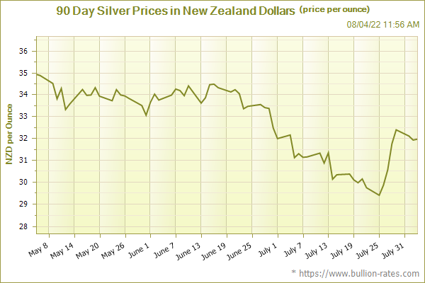 90 Day Silver Chart in New Zealand Dollars